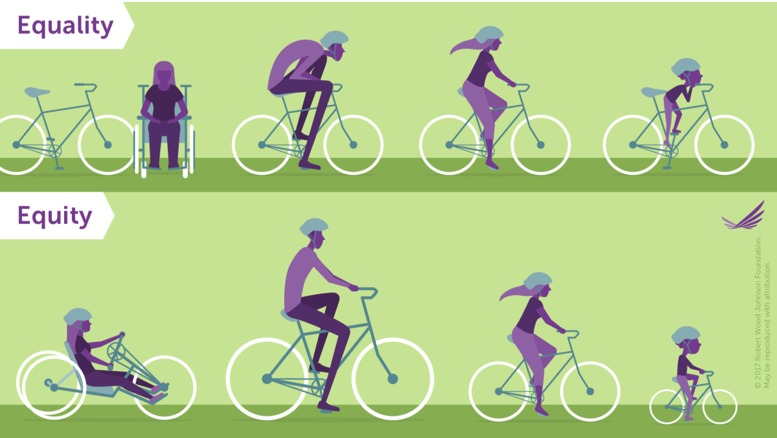 Visualizing Health Equity: One Size Does Not Fit All Infographic